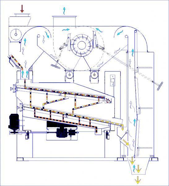 схема работы сепаратора РВС
